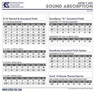Sound Absorption Chart - NRC