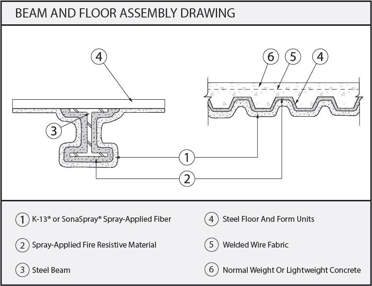 K-13 over Fireproofing Beam and Floor Assembly